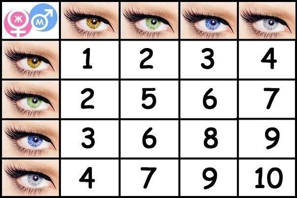 acu krāsu saderība