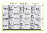 Šīs tabulas palīdzēs jums iemācīties angļu valodu, pat ja valodas nepadodas